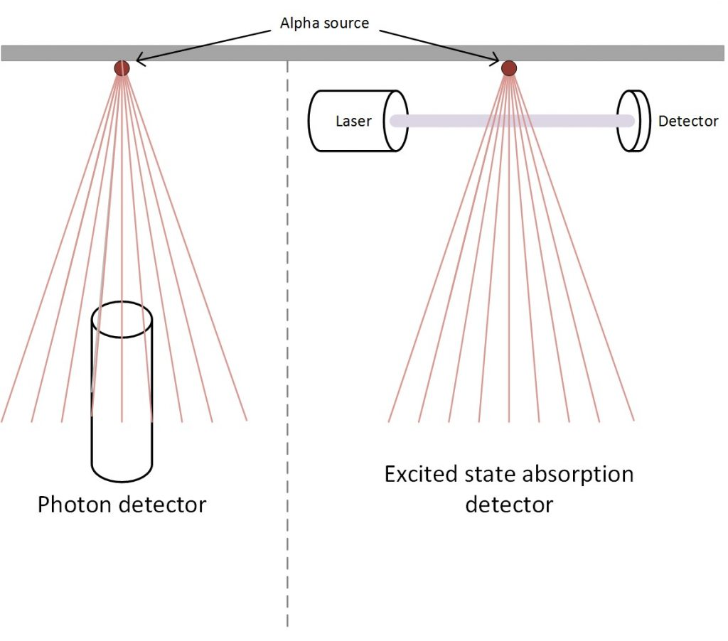 Diagram of photon detector