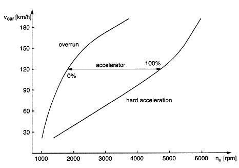 Graph of acceleration