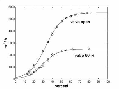 Graph of ventilation rate