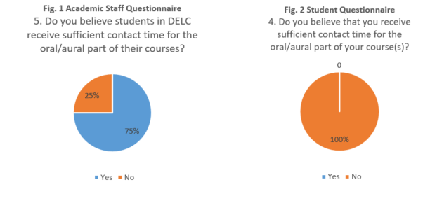 Charts showing survey results- 75% of staff think students receive enough contact time for oral/aural part of course, 100% students disagree.
