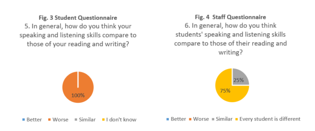 Charts showing 100% students think their speaking and listening are worse than their reading and writing skills. Second chart showing 75% staff this every student is different and 25% staff think they are the same.
