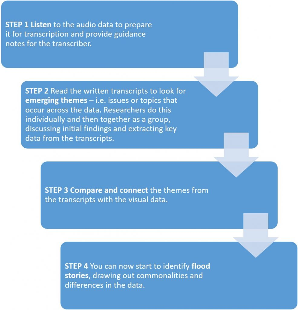 Flowchart of data analysis in 4 steps. Long description via link