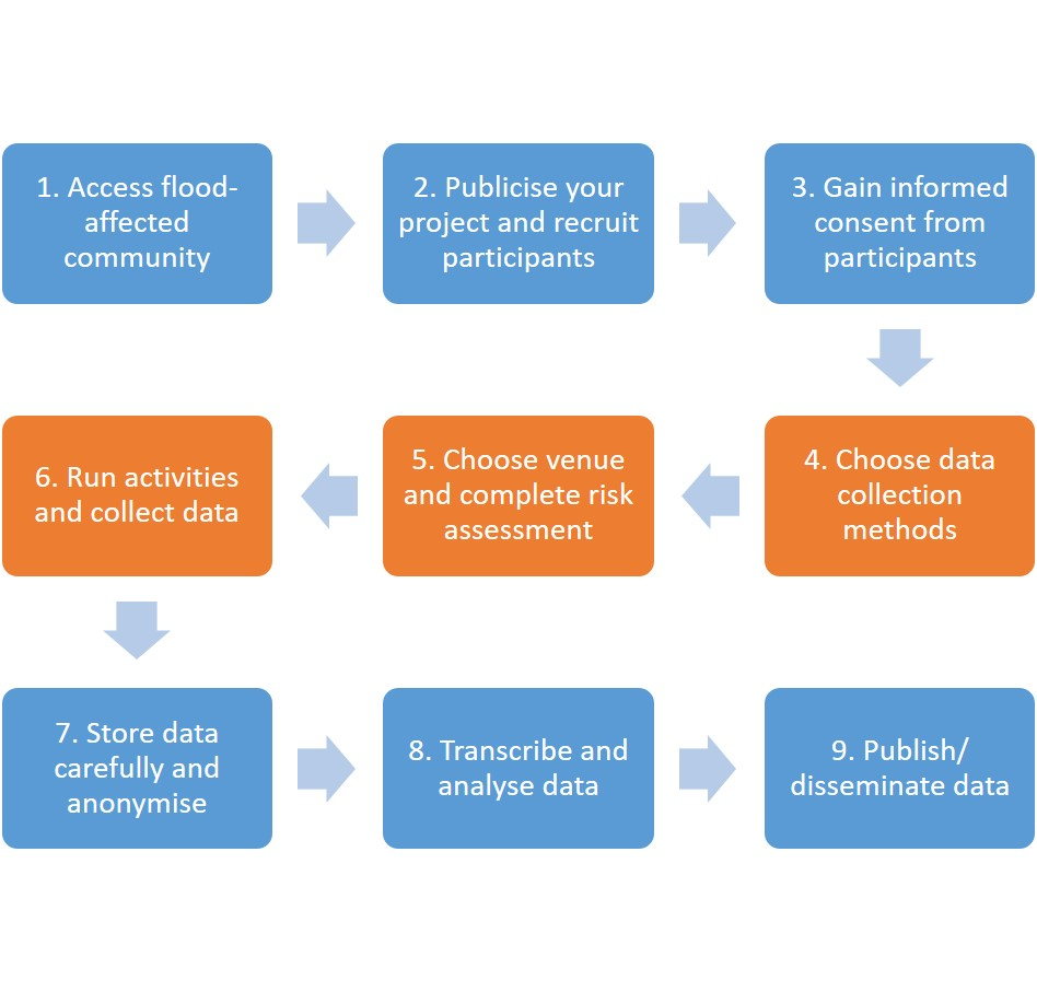 Flowchart of data collection steps. Long description via link.