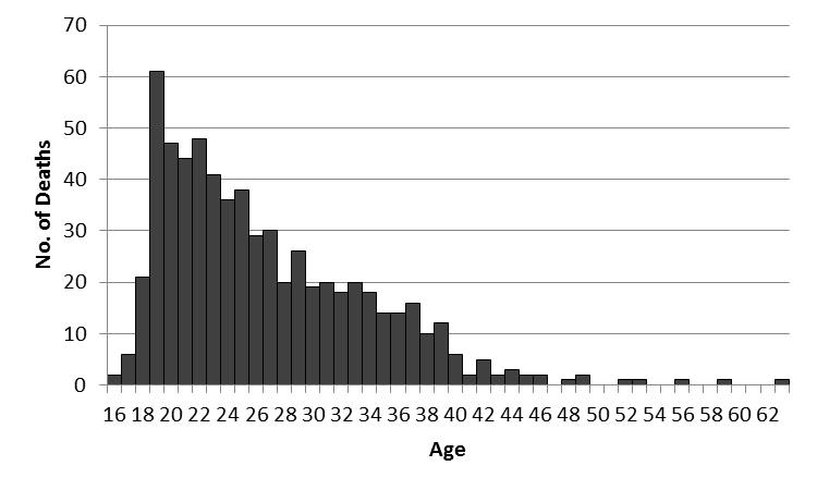 AgesDeadGraph