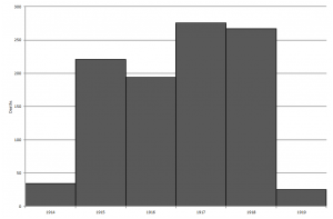 Casualties by Year