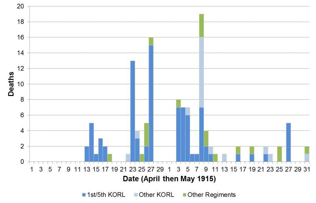 dates-graph