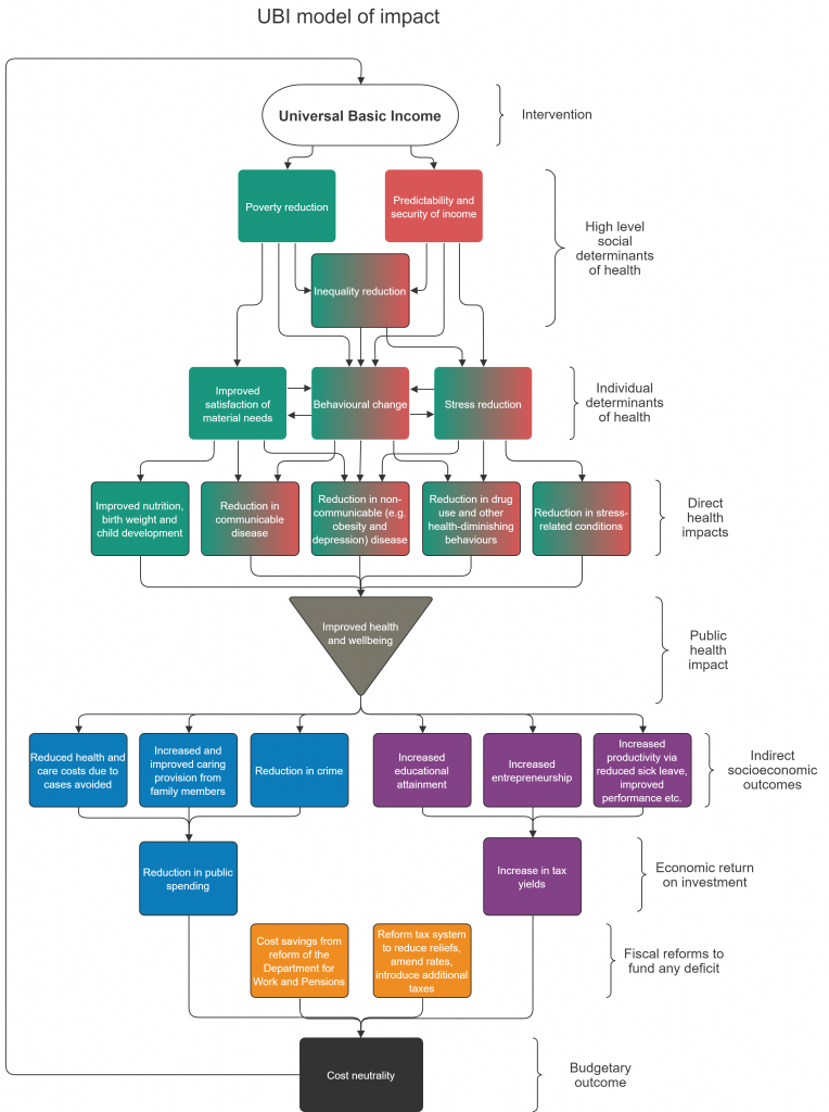 UBI model of impact