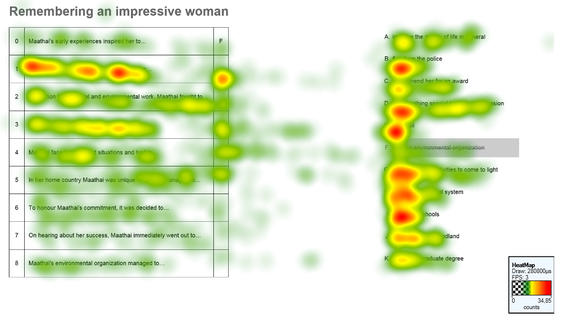 eye-tracking heat map